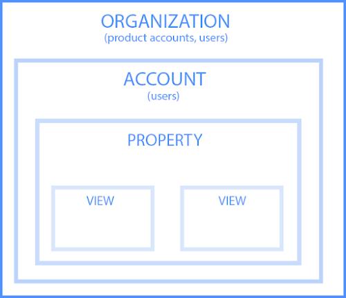 google analytics hierarchy