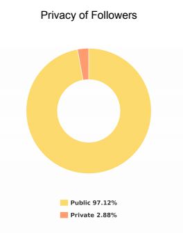 Number of live Instagram account followers with a private account