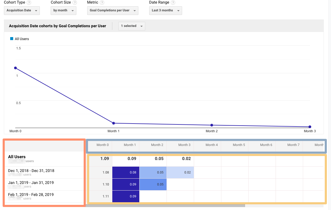 google analytics cohort report