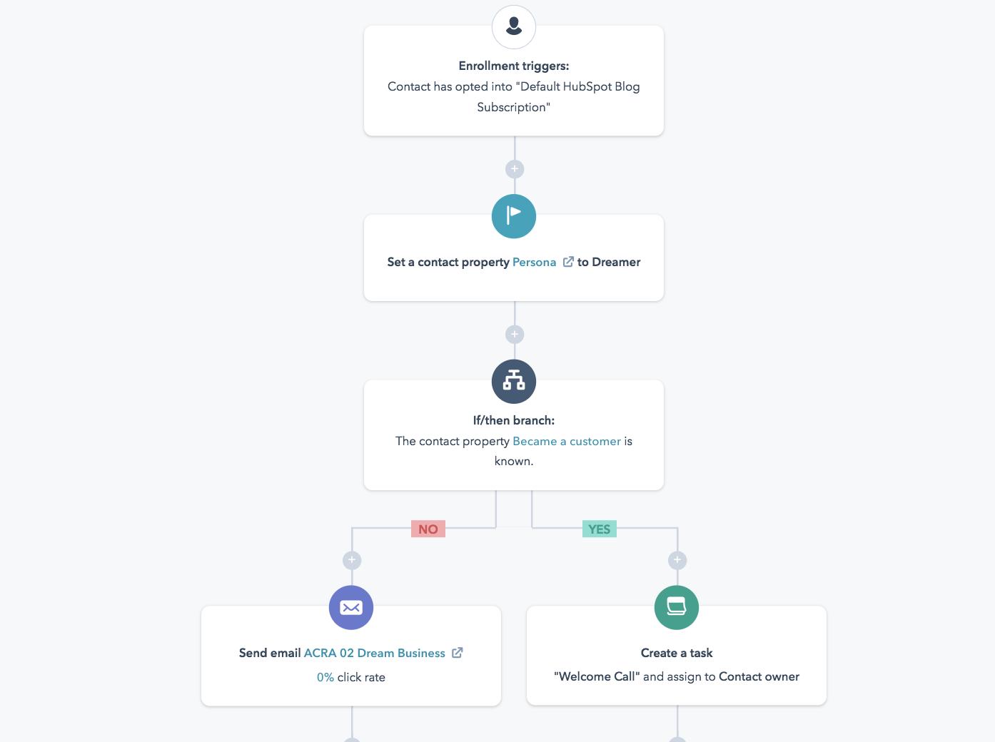 email marketing workflow