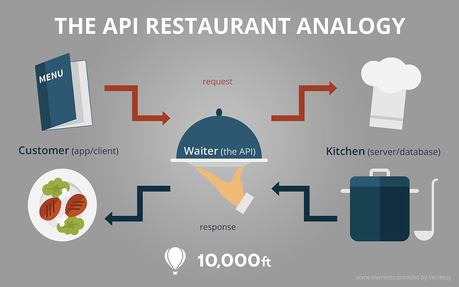 Visual depiction of API and restaurant analogy