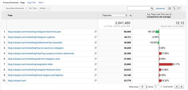 google-analytics-pageviews