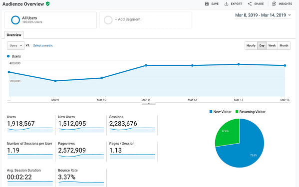The Ultimate Guide to Google Analytics in 2019