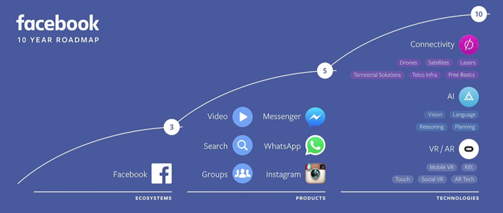 This image displays a 10 year roadmap of facebook and portrays relevance to social media for nonprofits