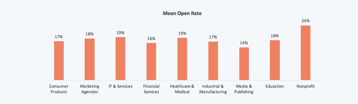 email marketing mean open rate by industry