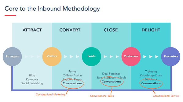 conversational marketing inbound marketing methodology