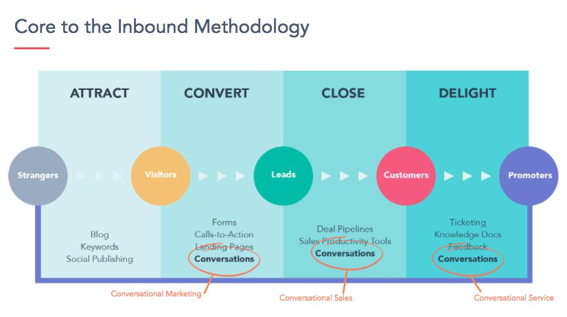 Conversations-Inbound-Methodology