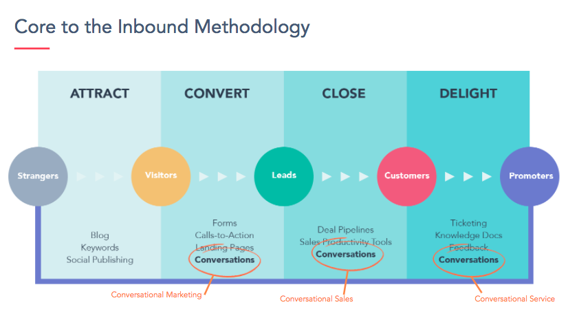 Conversations-Inbound-Methodology