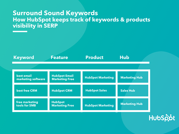 hubspot surround sound keywords