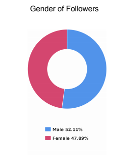 Gender demographics for live Instagram account