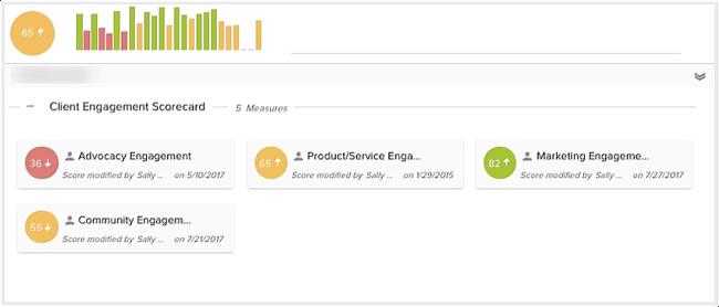 SaaS metric: customer engagement score