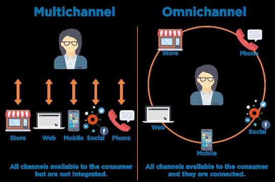 importance of service: omnichannel
