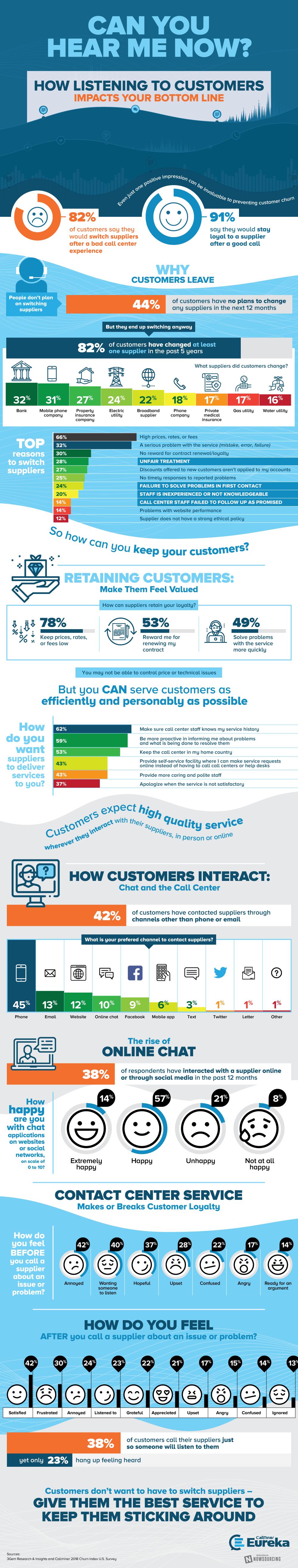 importance-of-customer-listening