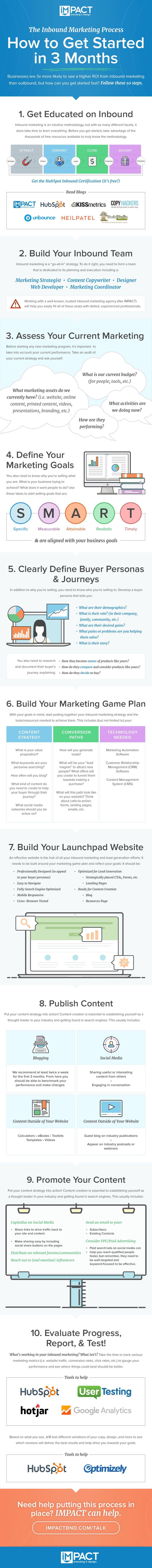 inbound-marketing-impactbnd-infographic.jpg