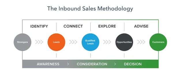 inbound-sales-stack
