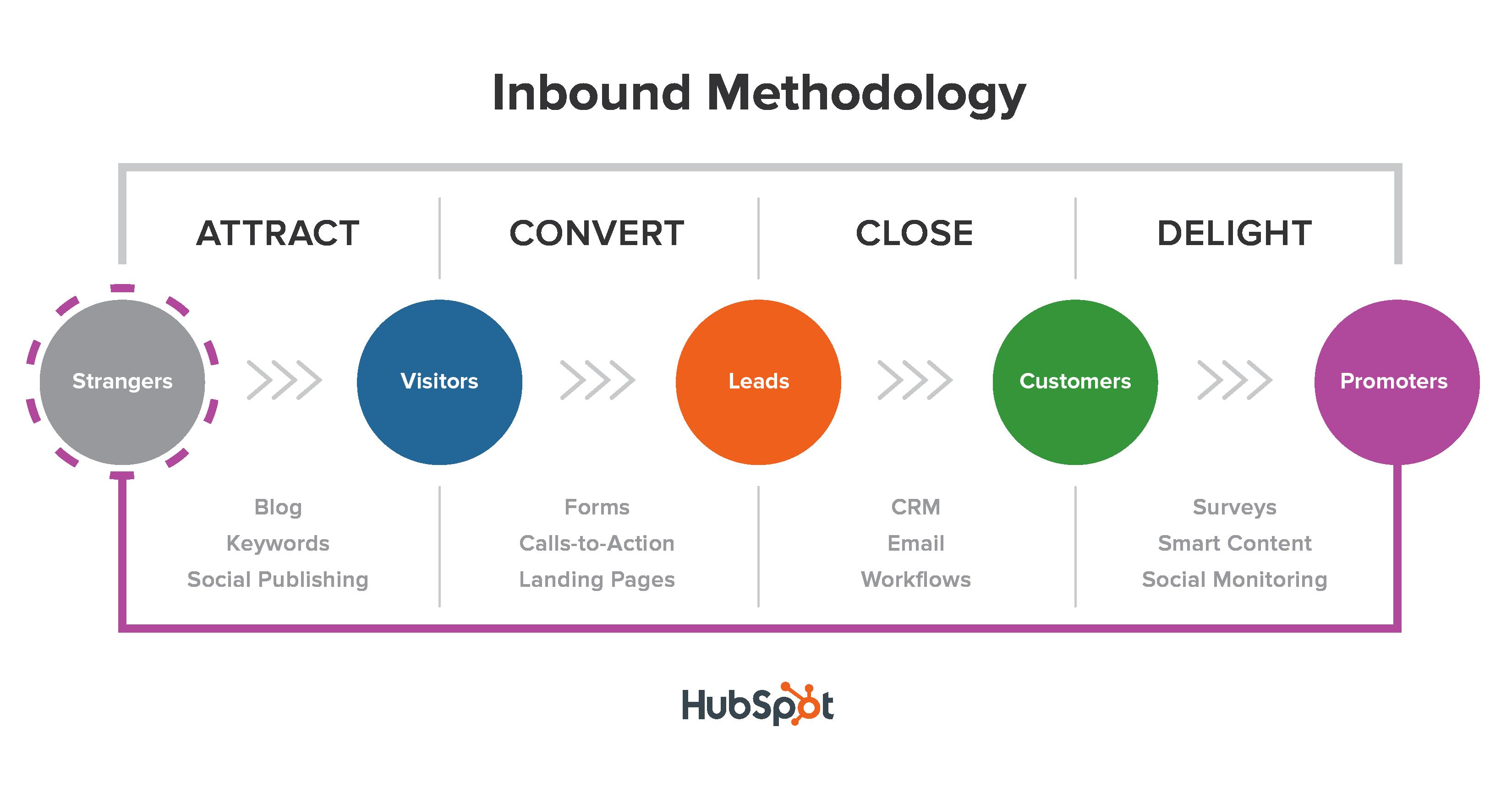 inbound_methodology_title-2.png