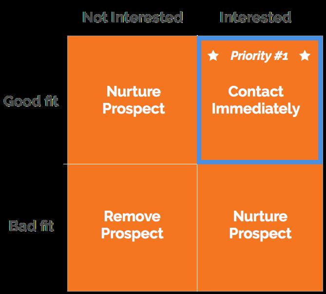 inbound_prospecting_matrix-1.png