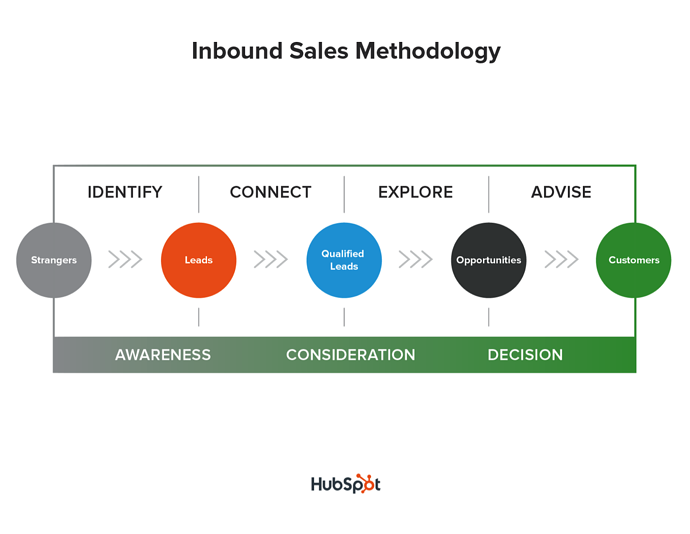 inbound_sales_methodology-1.png
