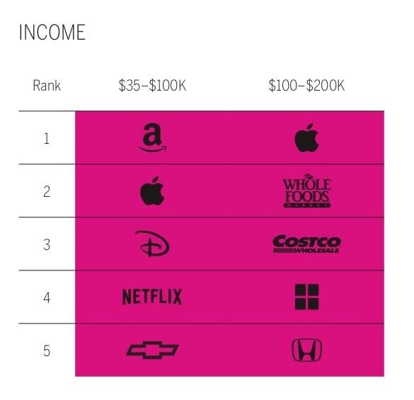 income rank-1