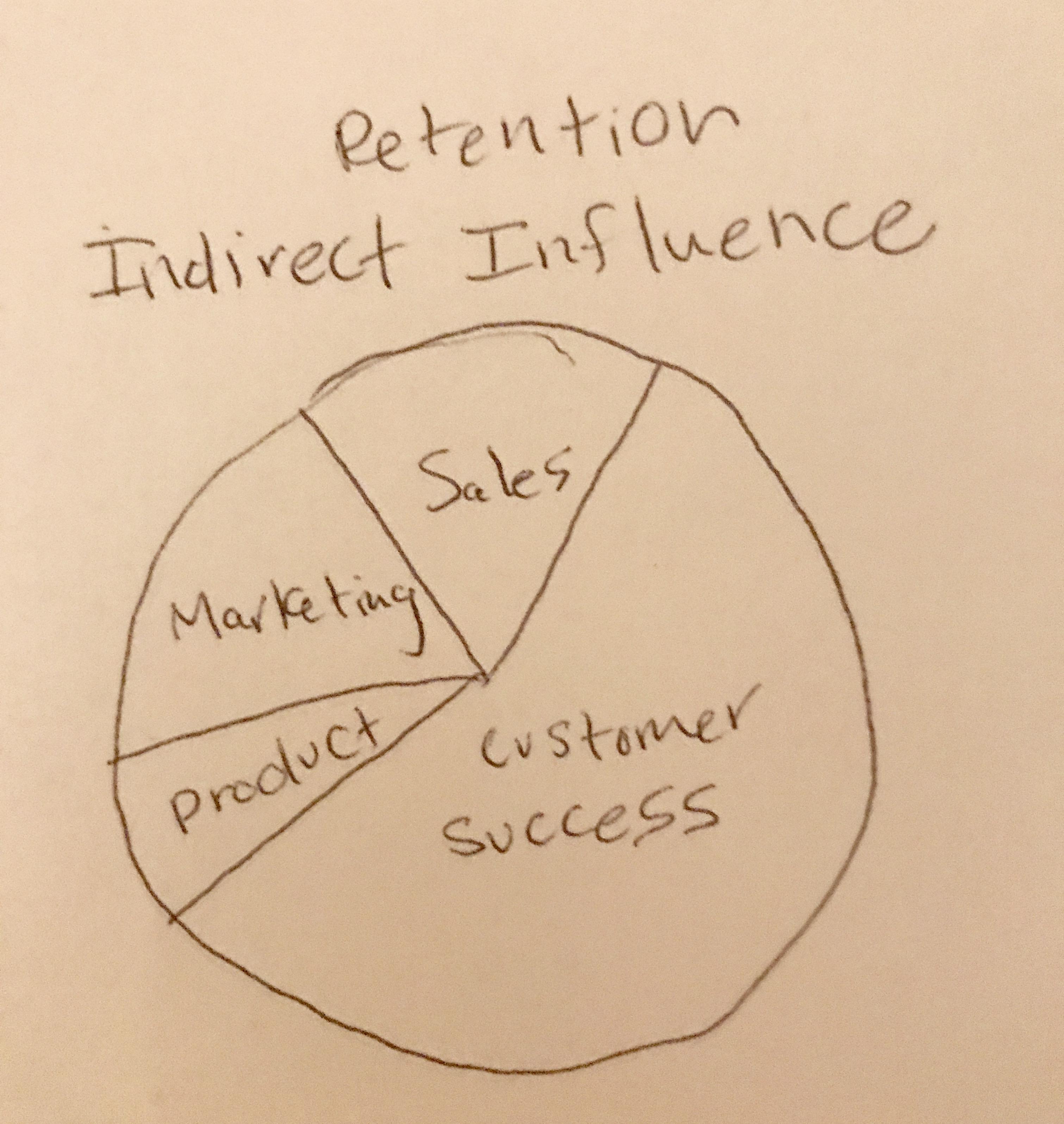 indirect influence.jpg