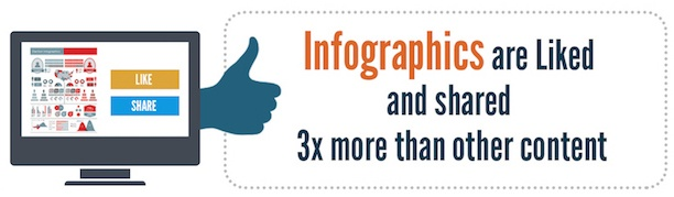 infographics-liked-and-shared-more.jpeg