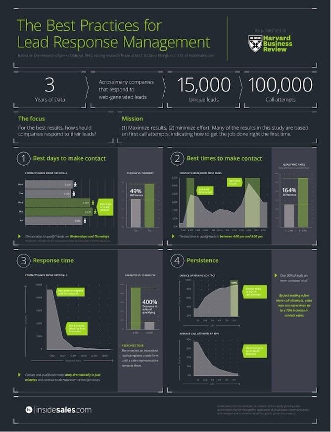 insidesalescom-the-best-practices-for-lead-response-management-1-638.jpg
