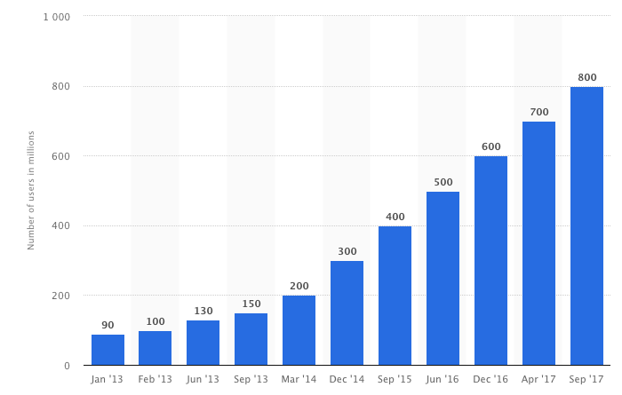 insta growth.png