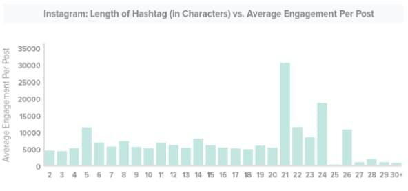 instagram-hashtag-length