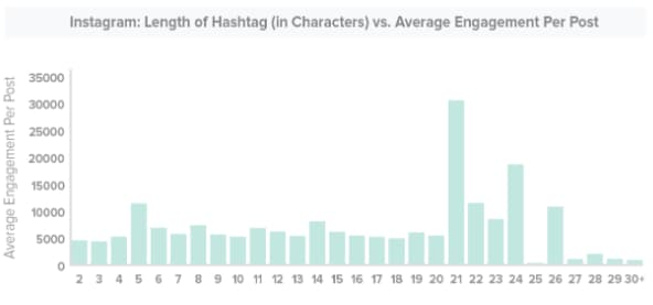 instagram-hashtag-length