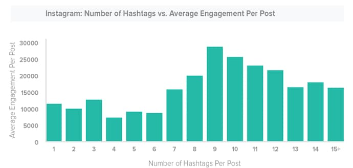instagram-ideal-number-of-hashtags