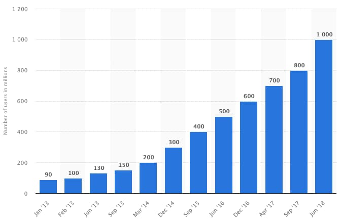 instagram-monthly-active-users