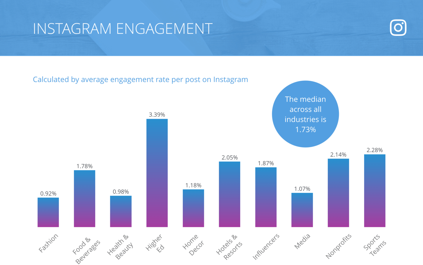 instagram-post-engagement-rate-industry