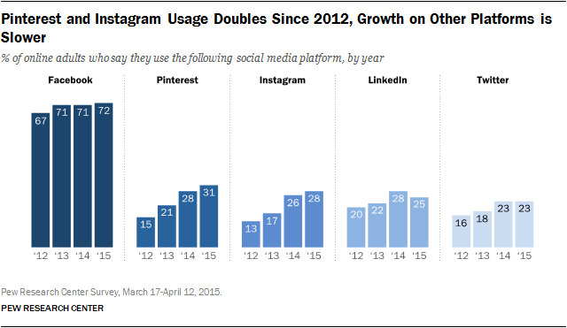 instagram-usage-doubled.png