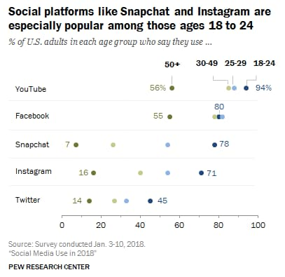 instagram-young-adults-usage