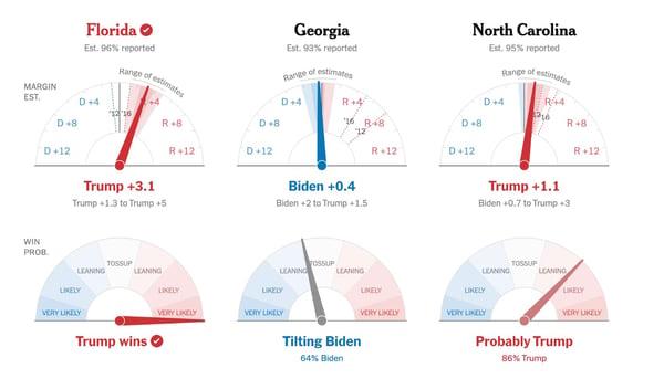 data visualization indicator