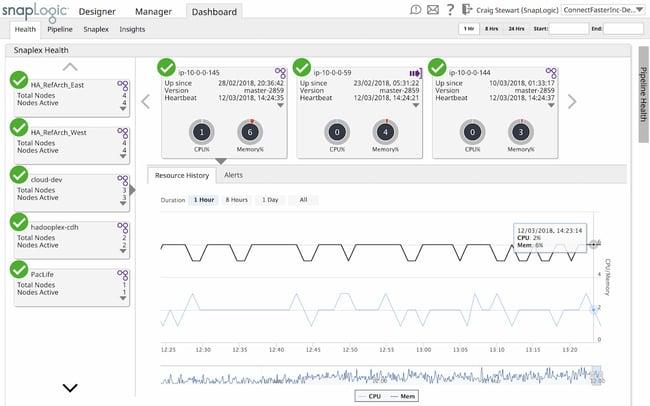 iPaaS vendors: SnapLogic