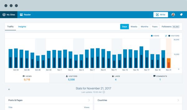 wordpress admin panel statistics overview demo
