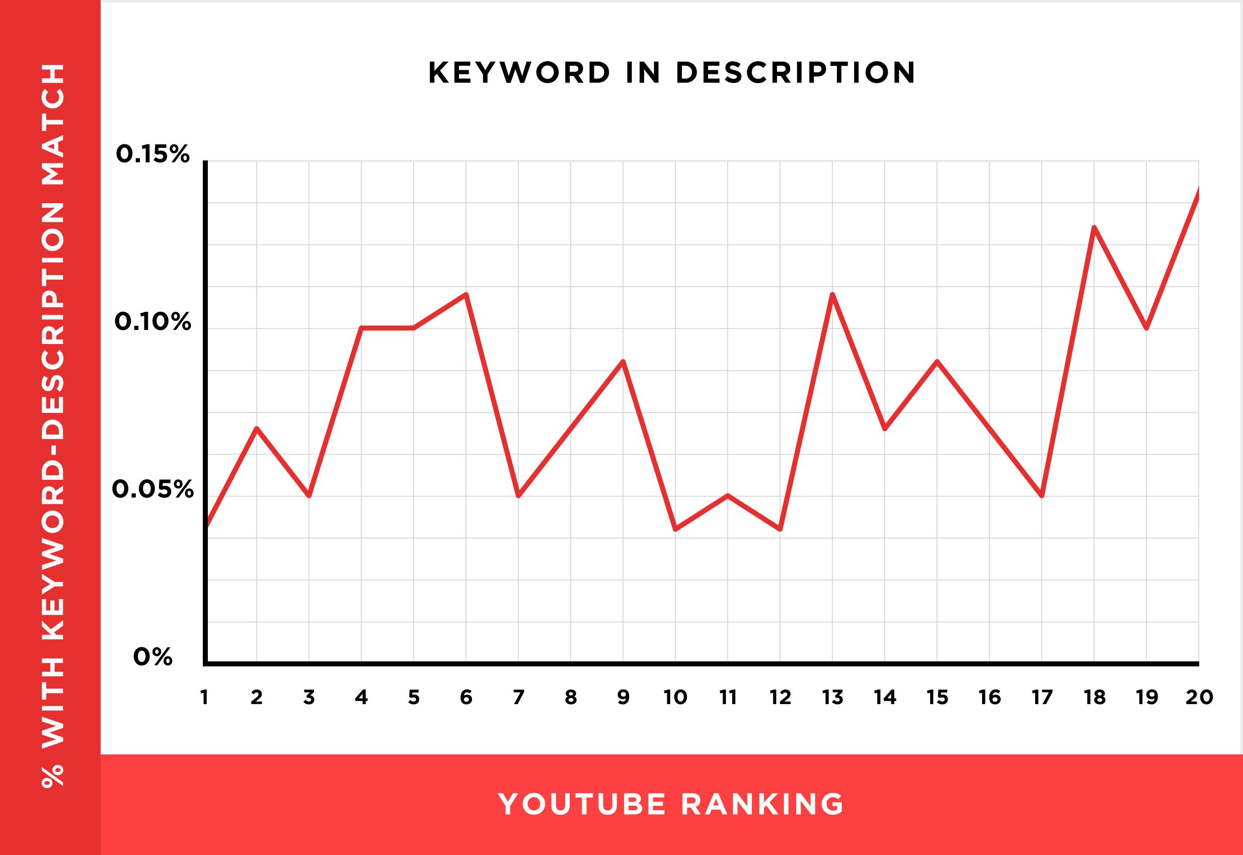 keyword-in-description.png