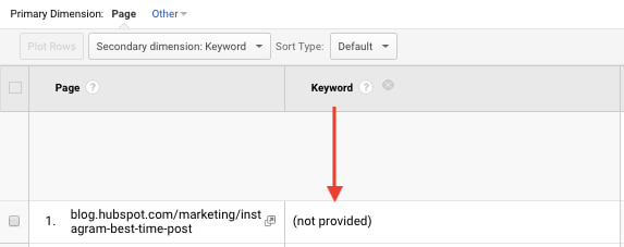 keyword-not-provided-google-analytics