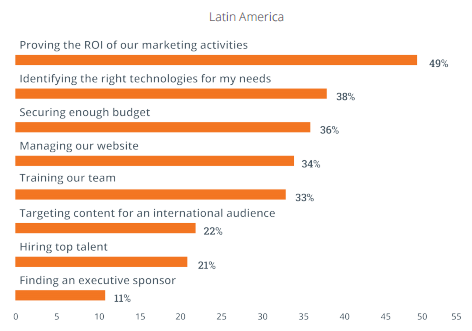 latam-marketing-challenges.png