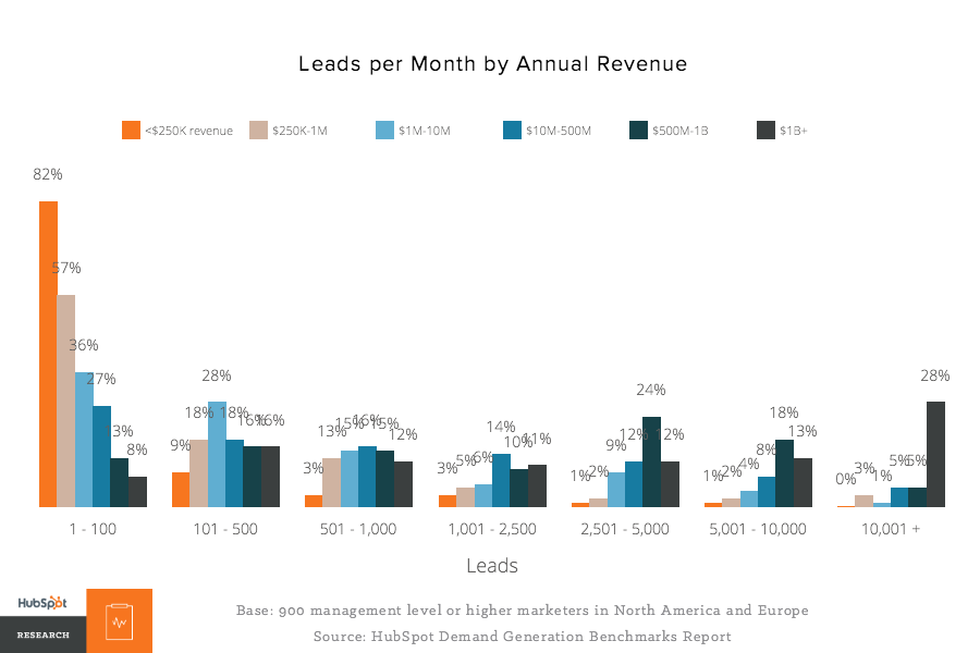 leads per month by revenue
