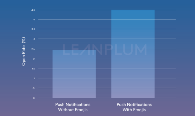 leanplum-data-2.png  Easy as ?: How to Boost Engagement with Emoji Push Notifications leanplum data 2