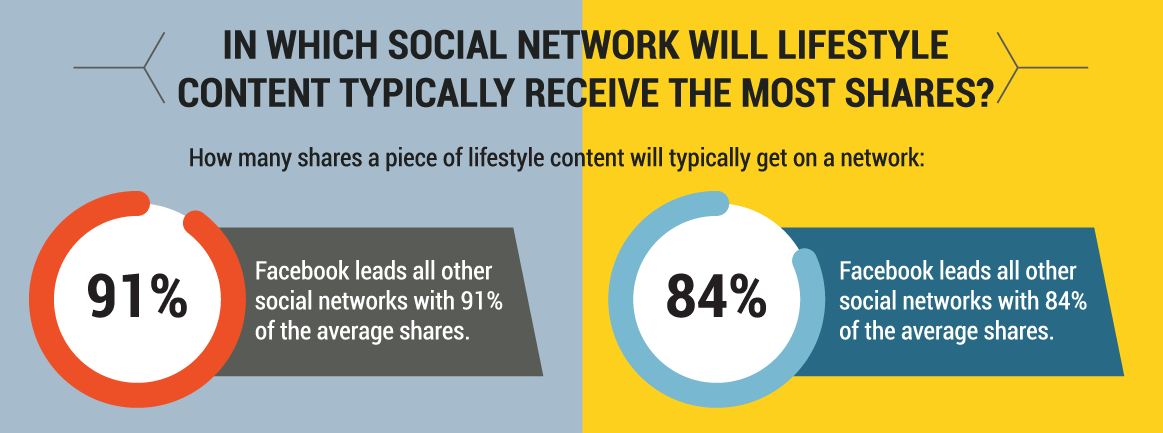 lifestyle-content-social-networks.png