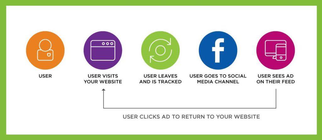 remarketing retargeting hubspot data-driven marketing