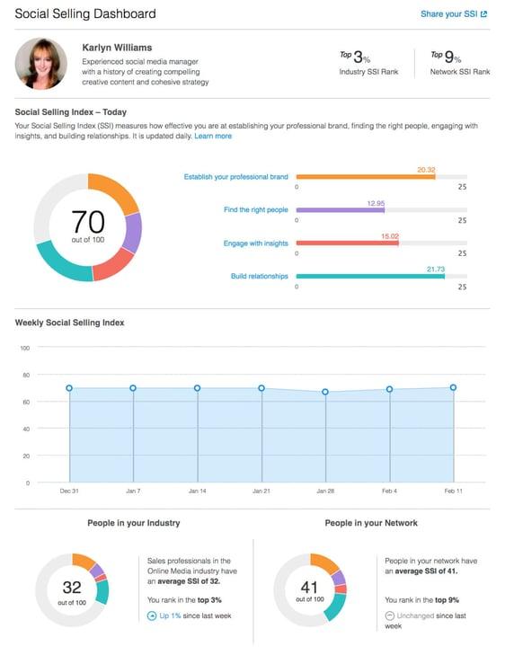 social selling index sample dashboard