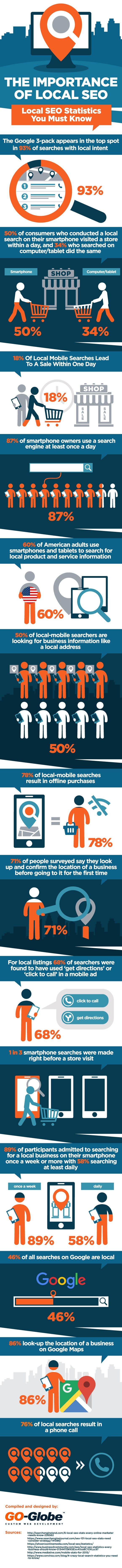 Local SEO Stats - Infographic