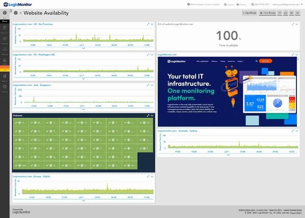 website monitoring service logic monitor site analytics sample dashboard