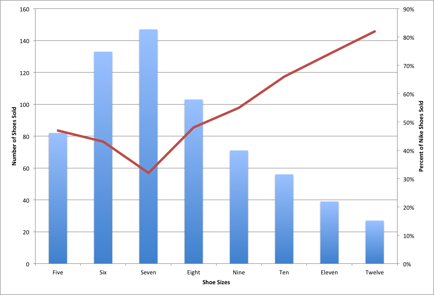 How to add a secondary axis to an excel chart how to add a secondary axis in excel on a pc ccuart Gallery