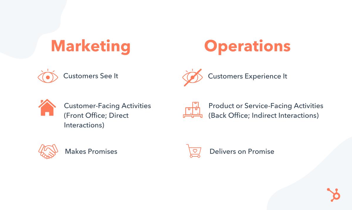 بازاریابی در مقابل عملیات