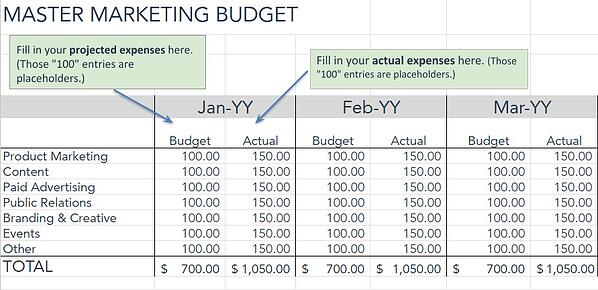 marketing budget table